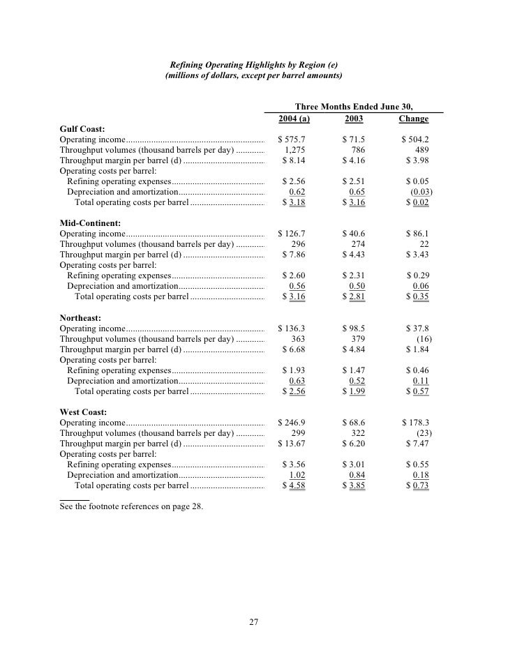 Refining Operating Highlights by Region (e)                                        (millions of dollars, except per barrel...