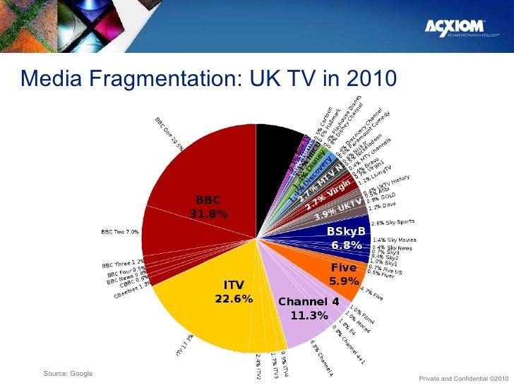 Media Fragmentation: UK TV in 2010 Source: Google