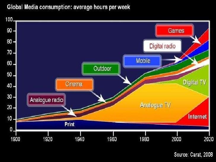 Media Fragmentation Source: Google