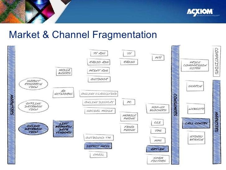 Market & Channel Fragmentation