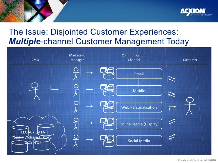 The Issue: Disjointed Customer Experiences:  Multiple -channel Customer Management Today CMO Marketing  Manager Communicat...