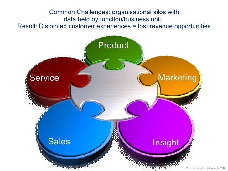 Common Challenges: organisational silos with data held by function/business unit.  Result: Disjointed customer experiences...