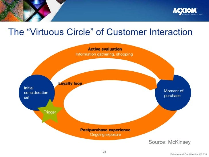 """The """"Virtuous Circle"""" of Customer Interaction Source: McKinsey"""