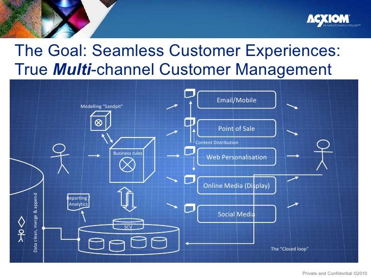 The Goal: Seamless Customer Experiences: True  Multi -channel Customer Management Content Distribution Email/Mobile Point ...