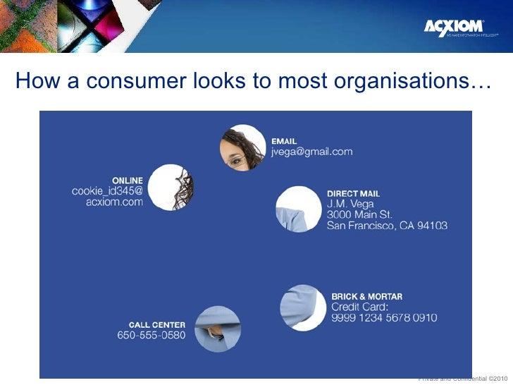 How a consumer looks to most organisations…