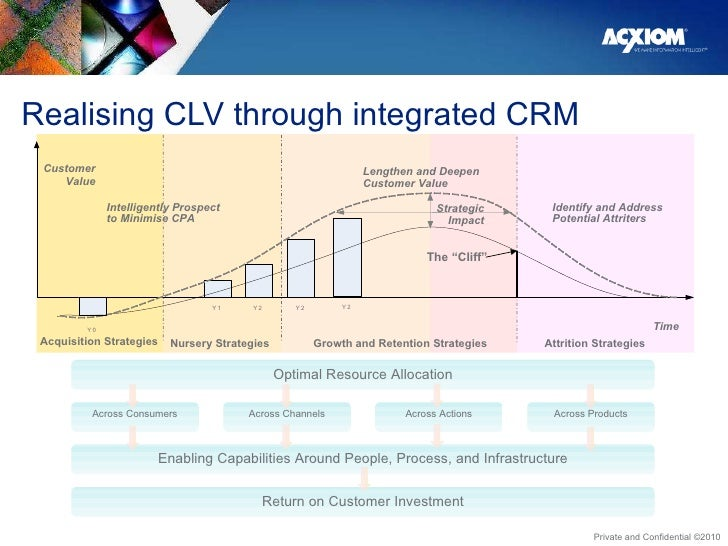 Realising CLV through integrated CRM Optimal Resource Allocation Enabling Capabilities Around People, Process, and Infrast...
