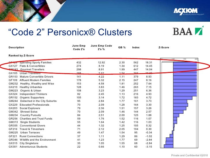 """"""" Code 2"""" Personicx® Clusters"""
