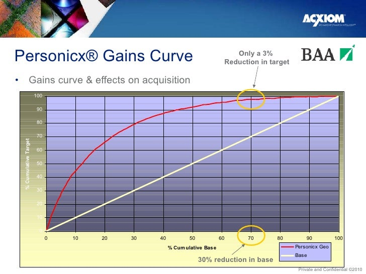 Personicx® Gains Curve <ul><li>Gains curve & effects on acquisition </li></ul>Only a 3%  Reduction in target 30% reduction...