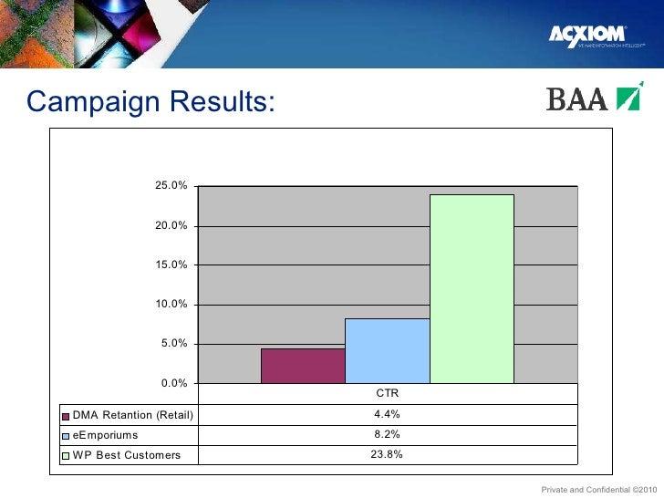 Campaign Results: