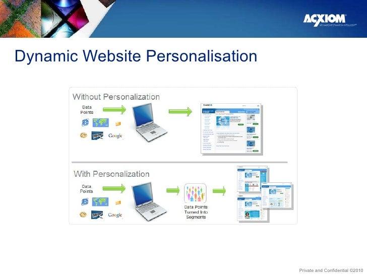 Dynamic Website Personalisation