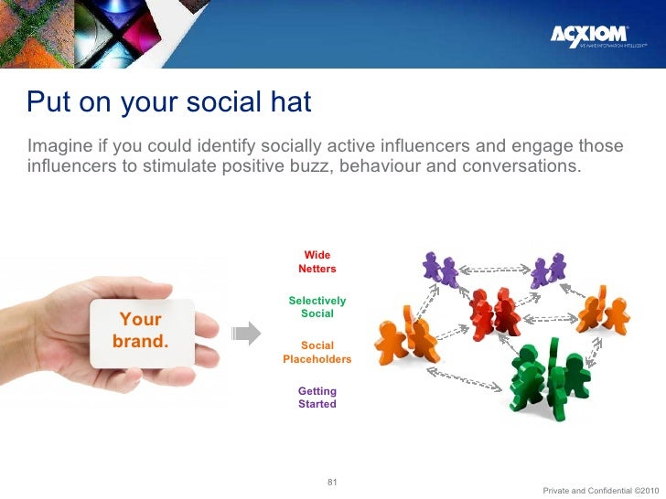 Put on your social hat <ul><li>Imagine if you could identify socially active influencers and engage those influencers to s...