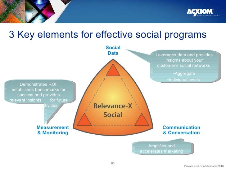 3 Key elements for effective social programs Social Data Measurement & Monitoring Communication & Conversation <ul><li>Lev...