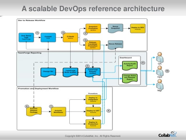 Achieving Devops Using Open Source Tools In The Enterprise
