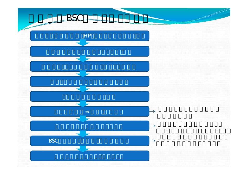 BSC                           Map           Map                                      DNP-G        KPI        GMROI   350% ...
