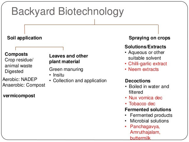 Backyard Biotechnology Soil application Spraying on crops Composts Crop residue/ animal waste Digested vermicompost Leaves...