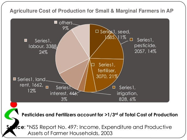 Agriculture Cost of Production for Small & Marginal Farmers in AP Series1, seed, 1585, 11% Series1, pesticide, 2057, 14% S...