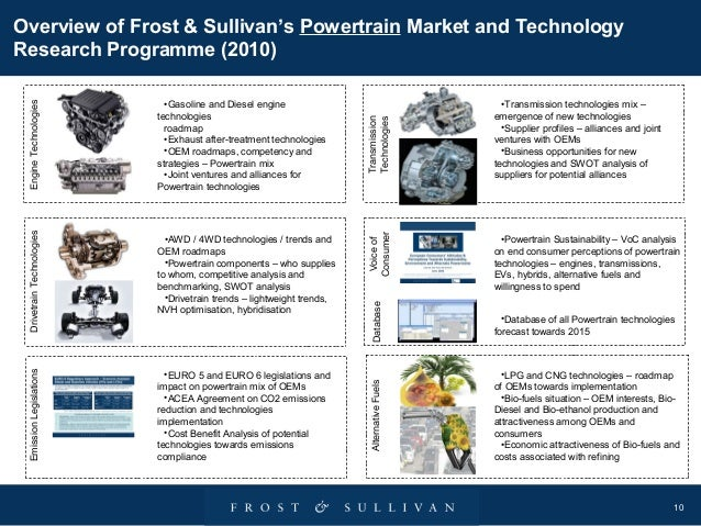 Frost And Sullivan Automotive Capabilities