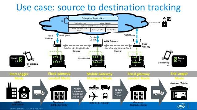 Intel Connected Logistics Platform