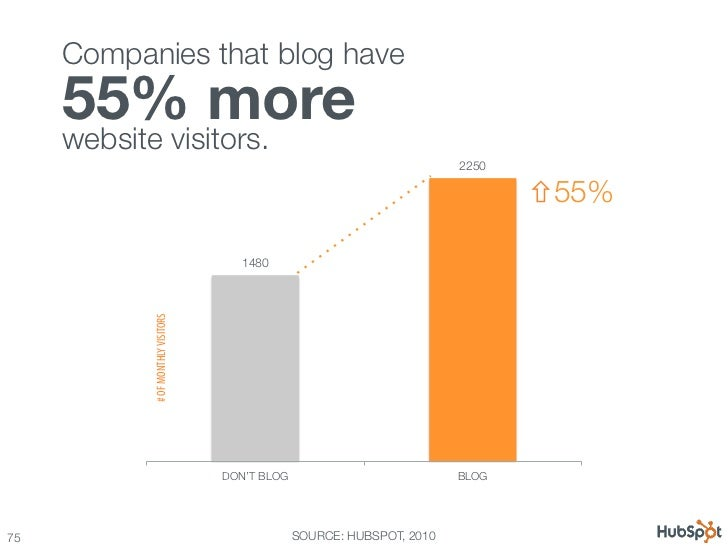 100 awesome marketing stats, charts & graphs Slide 75