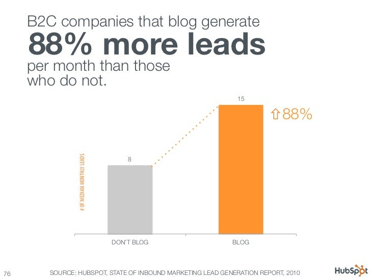 100 awesome marketing stats, charts & graphs Slide 76