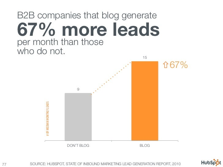 B2B companies that blog generate       67% more leads                  per month than those !      who do not.            ...