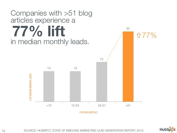 100 awesome marketing stats, charts & graphs Slide 78
