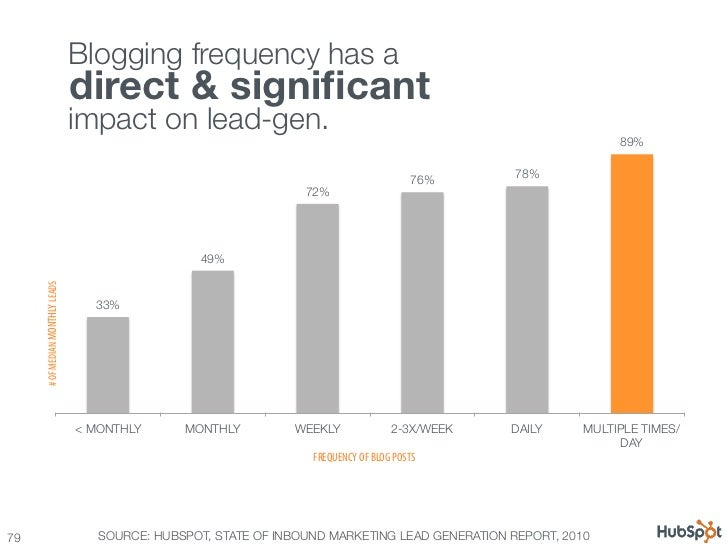 100 awesome marketing stats, charts & graphs Slide 79