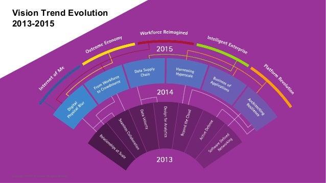 100 day plan - Technology Vision Australian Perspective Slide 2