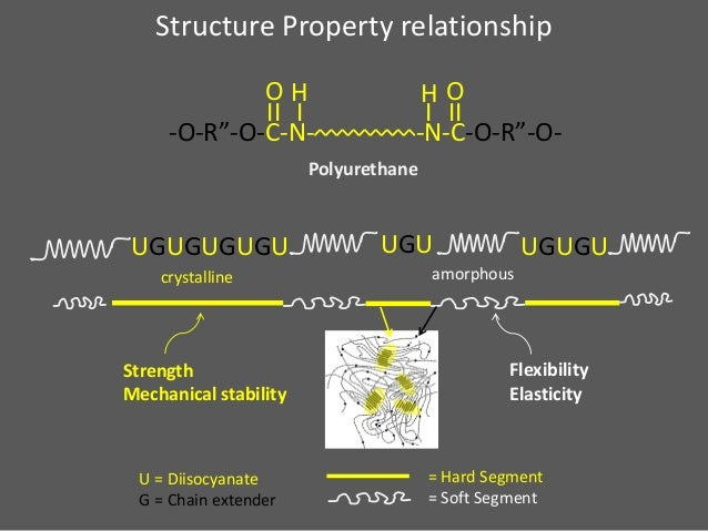 structure property relationship in polyurethanes and pregnancy