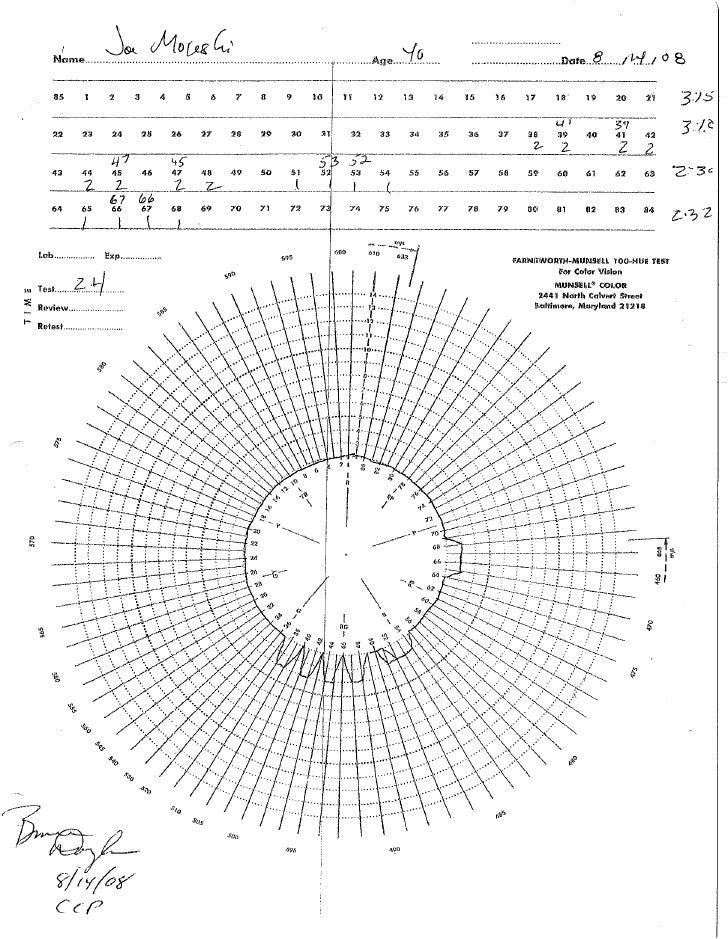 100 hue munsell test certificate