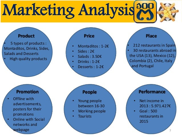 how to make marketing analysis