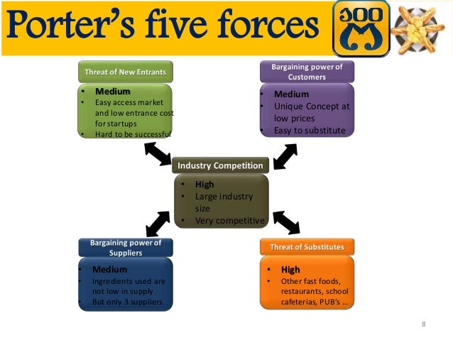 kraft foods porter five forces In-depth and authentic source of porter five forces analysis on companies, brands and industries home about us porter's five forces model of kraft foods inc.