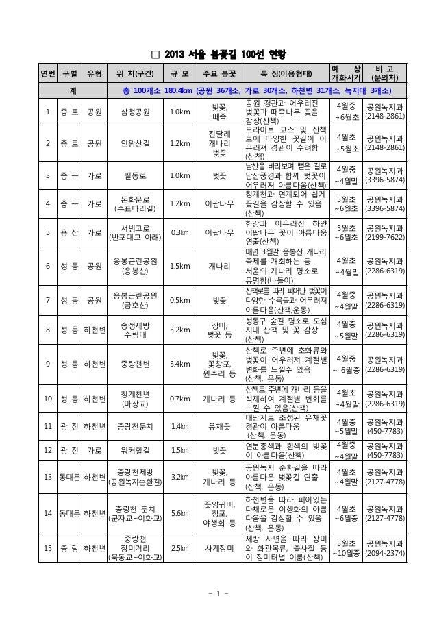 □ 2013 서울 봄꽃길 100선 현황                                                               예  상      비 고연번 구별      유형    위 치(구간) ...