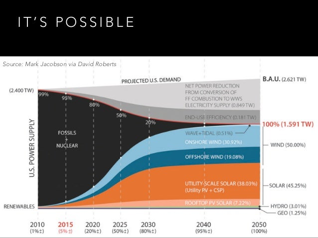 100% Renewable Energy by 2050: Fact or Fantasy Slide 2