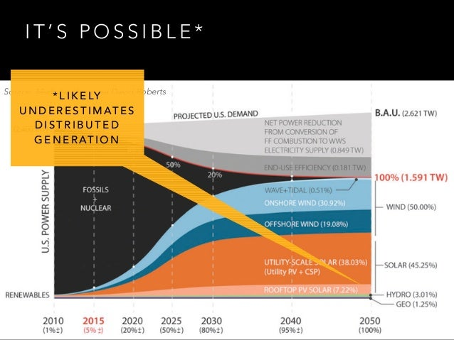 100% Renewable Energy by 2050: Fact or Fantasy Slide 3