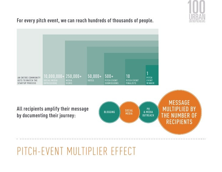 For every pitch event, we can reach hundreds of thousands of people.                                                      ...
