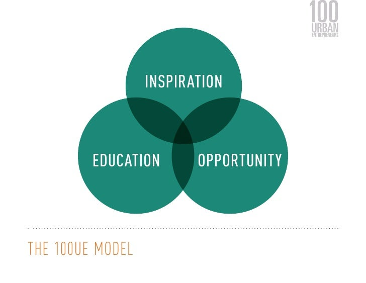 INSPIRATION         EDUCATION       OPPORTUNITYTHE 100UE MODEL