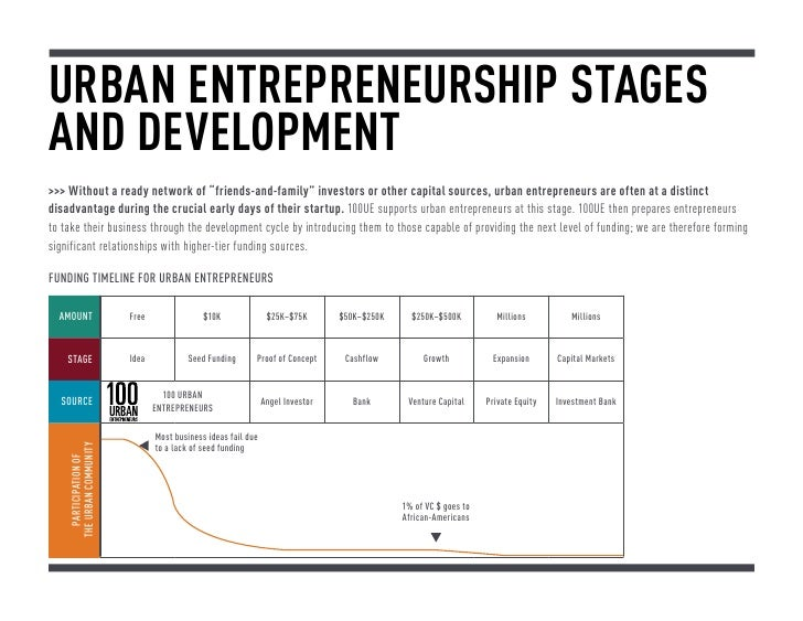 """Urban Entrepreneurship Stagesand Development Without a ready network of """"friends-and-family"""" investors or other capital so..."""