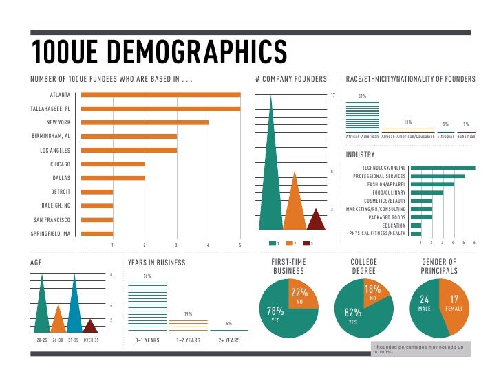 100UE DemographicsNUMBER OF 100UE FUNDEES WHO ARE BASED IN . . .                               # Company Founders        R...