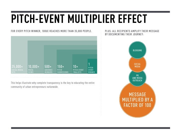 PITCH-EVENT MULTIPLIER EFFECTFor every pitch winner, 100UE reachES more than 35,000 People.                       PLUS: Al...