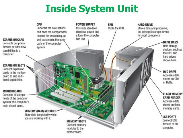Understanding Computers - Today and Tomorrow