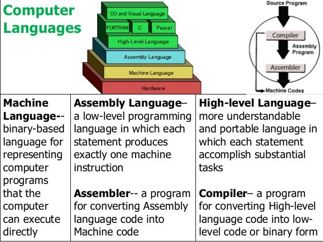Understanding computers today and tomorrow computer languages ccuart Choice Image