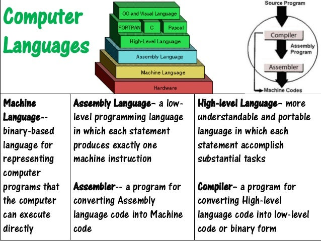 Understanding computers introduction to computers computer languages ccuart Choice Image