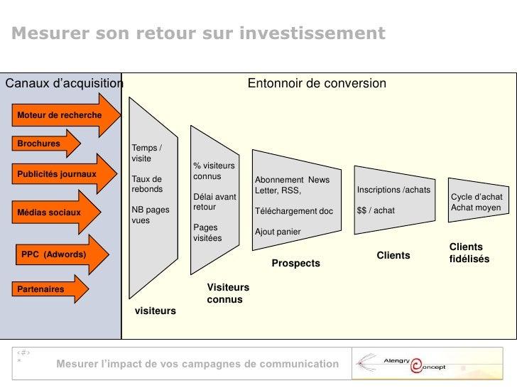 Mesurer les impacts d 39 une strat gie de marketing - Mesurer hygrometrie d une piece ...