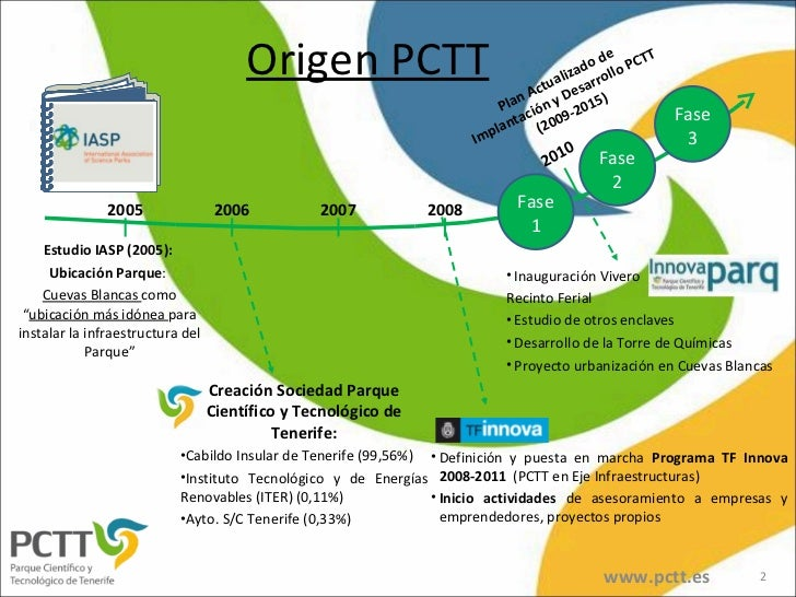 "Origen PCTT <ul><li>Estudio IASP (2005):  </li></ul><ul><li>Ubicación Parque :  </li></ul><ul><li>Cuevas Blancas  como "" u..."