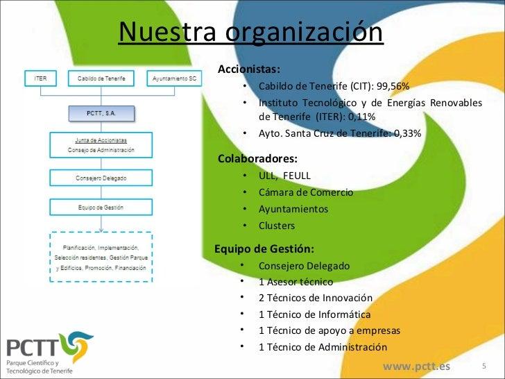 Nuestra organización <ul><li>Accionistas: </li></ul><ul><ul><li>Cabildo de Tenerife (CIT): 99,56% </li></ul></ul><ul><ul><...