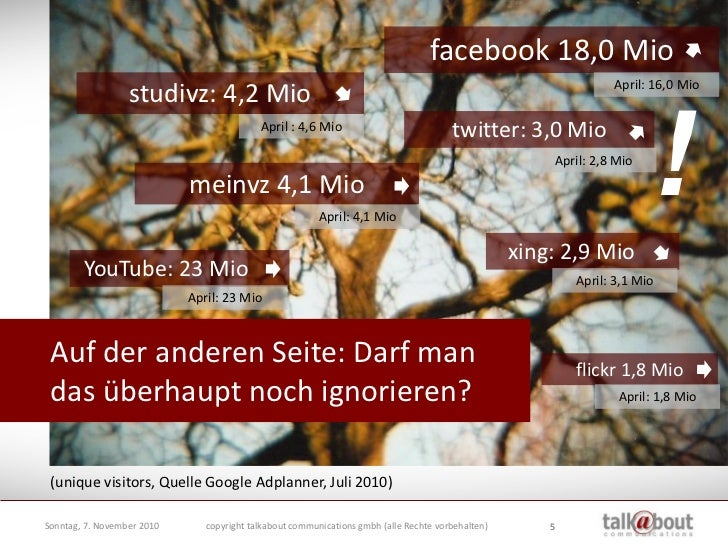 facebook 18,0 Mio                                                                                                         ...