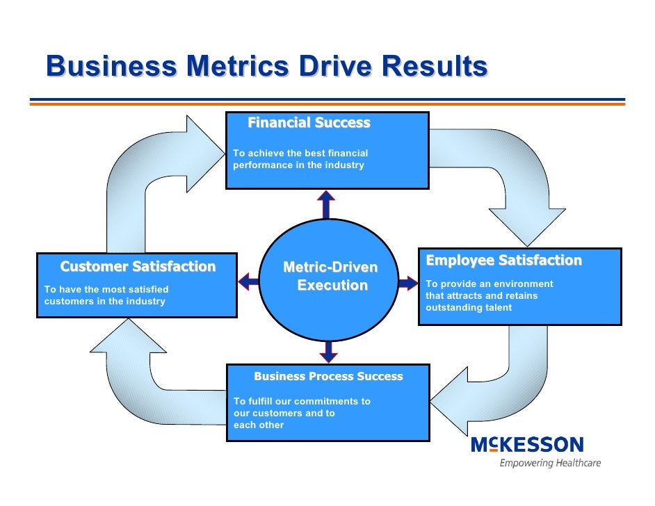 Business Metrics Drive Results                                 Financial Success                               To achieve ...