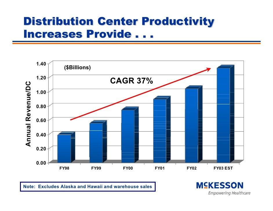 Distribution Center Productivity Increases Provide . . .                      1.40                             ($Billions)...