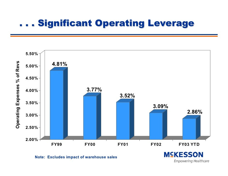 . . . Significant Operating Leverage                                  5.50%                                            4.8...